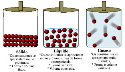 Modelo representando os contituintes de um material em diferentes estados físicos