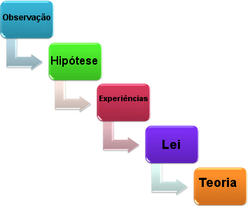 Principais etapas do método científico