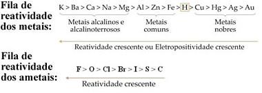 Fila de reatividade dos metais e dos ametais