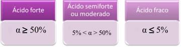 A força dos ácidos é dada pelo grau de ionização