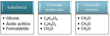 Substâncias que possuem a mesma fórmula empírica
