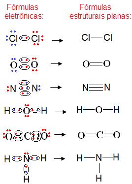 Exemplos de fórmulas estruturais planas
