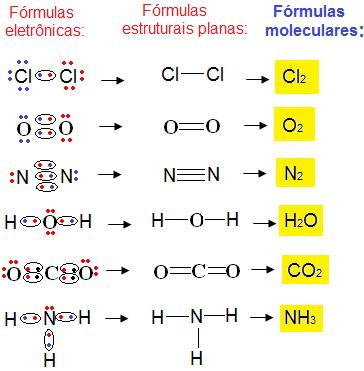 Exemplos de fórmulas moleculares