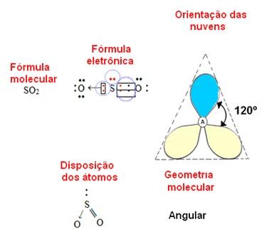 Geometria angular para molécula com três átomos
