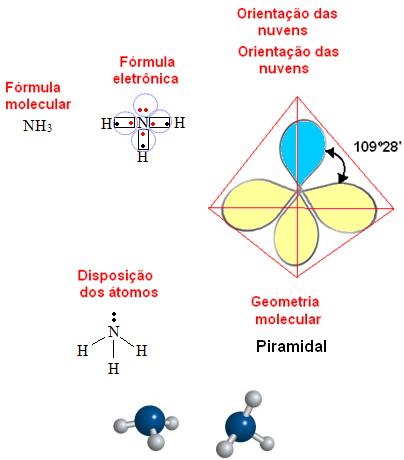 Geometria piramidal ou pirâmide trigonal para molécula com quatro átomos