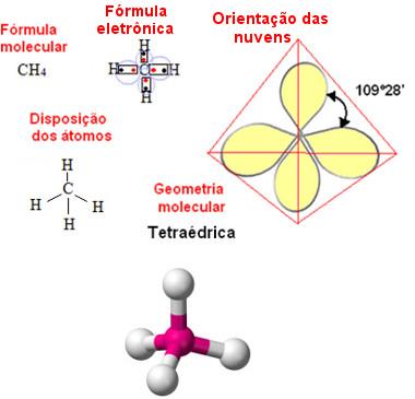Geometria tetraédrica para molécula com cinco átomos