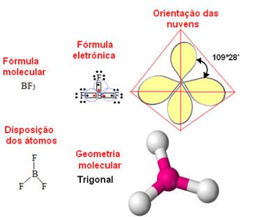 Geometria triangular ou trigonal plana para molécula com quatro átomos