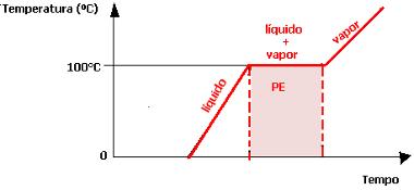 Gráfico de ebulição da água