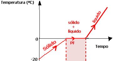 Gráfico da fusão do gelo
