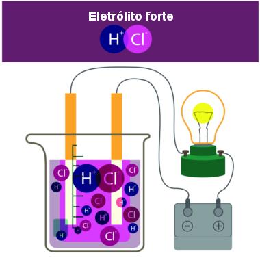 Ionização do ácido clorídrico com formação de uma solução eletrolítica forte