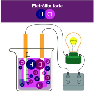 Formação de íons em solução pela inserção do HCl na água
