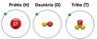 Isótopos do hidrogênio: prótio (hidrogênio comum), deutério e trítio