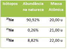 Massas atômicas e porcentagem de isótopos do neônio