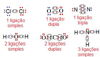 Exemplos de ligações covalentes simples, duplas e triplas