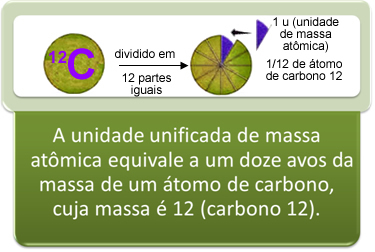 A unidade de massa atômica é 1/12 da massa do carbono-12
