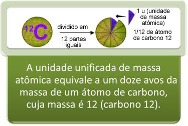 A unidade de massa atômica é 1/12 da massa do carbono-12