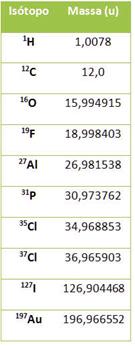 Massas atômicas de alguns isótopos determinadas por um espectrômetro de massas