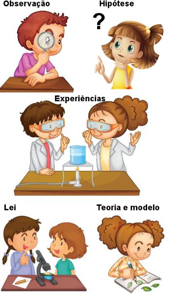 Esquema representativo das etapas do método científico