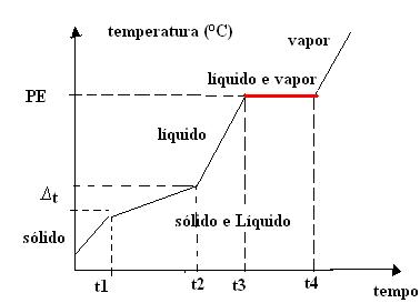 Gráfico de mudança de estado físico das misturas azeotrópicas
