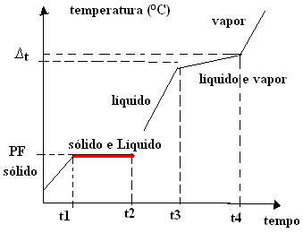 Gráfico de mudança de estado físico das misturas eutéticas