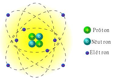 Evolucao Dos Modelos Atomicos on Modelo Do Sistema Solar