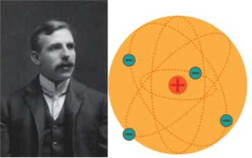O modelo atômico de Rutherford fazia uma analogia ao sistema solar