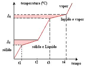 Diagrama de mudança de estado físico de misturas
