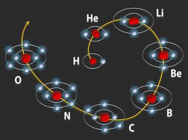 Forma como os níveis energéticos são progressivamente preenchidos por elétrons nos primeiros oito átomos da Tabela Periódica dos elementos