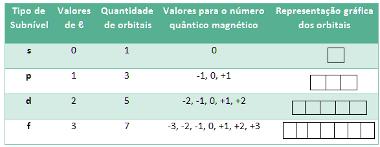 Tabela da relação entre orbitais e o número quântico magnético