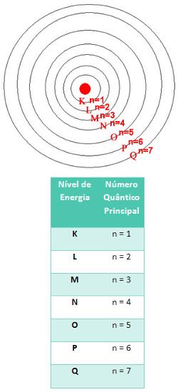 Relação entre o nível de energia e o número quântico principal