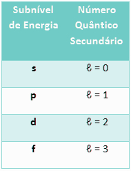 Tabela da relação entre o subnível de energia e o número quântico secundário