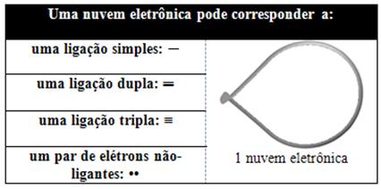 Possibilidades de correspondência de uma nuvem eletrônica