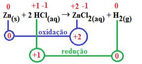 Transferência de elétrons (oxidação e redução) em reação entre zinco e ácido clorídrico