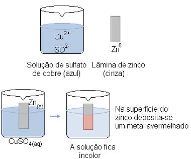 Reação de oxirredução entre zinco e sulfato de cobre II