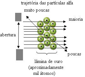 Trajetória das partículas alfa no experimento de Rutherford