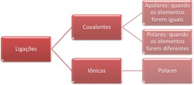 Resumo da polaridade das ligações