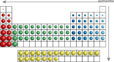 Sentido do crescimento do raio atômico na tabela periódica