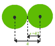 O raio atômico (r) é a metade da distância (d) entre dois núcleos de átomos vizinhos