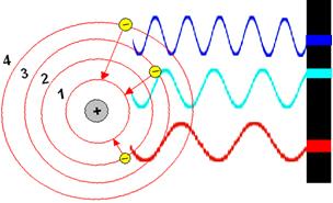 Três possíveis saltos do elétron de um elemento químico genérico
