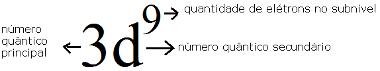 Subnível mais energético do cobre e sua relação com os números quânticos
