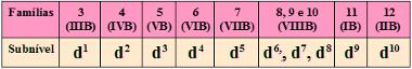 Tabela com subnível mais energético para cada família dos elementos de transição