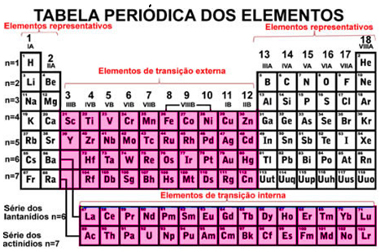 Elementos de transição em destaque na Tabela Periódica