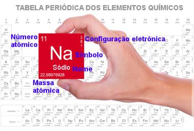 Representação dos elementos químicos na Tabela Periódica