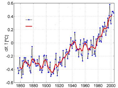 Gráfico mostrando a variação da temperatura média global da atmosfera em relação ao valor médio entre os anos 1860 e 2000 *