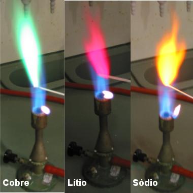 Teste de chamas com cores diferentes (verde: cobre, rosa: lítio e amarelo: sódio)