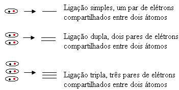 Traços usados na fórmula estrutural