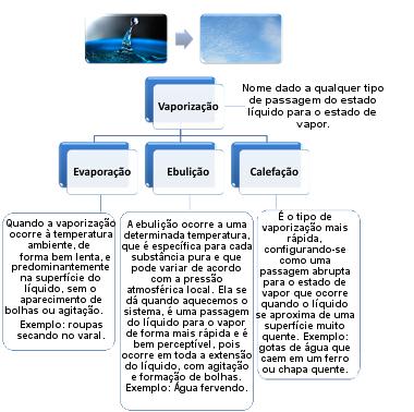 Tipos de vaporização: evaporação, ebulição e calefação