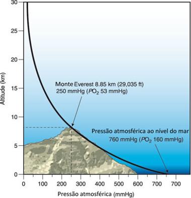 Relação da altitude e pressão atmosférica