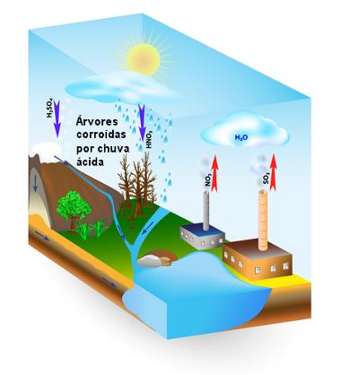 Esquema de causas da chuva ácida
