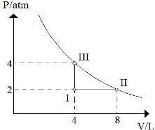Diagrama de transformação gasosa
